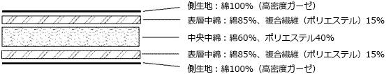 パシーマパットシーツ 5層構造断面図
